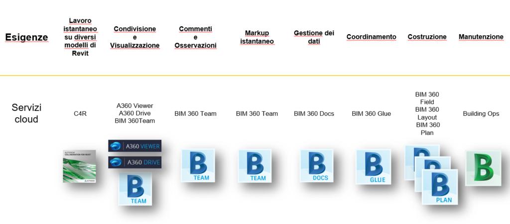 A360 viewer for Software di progettazione edilizia